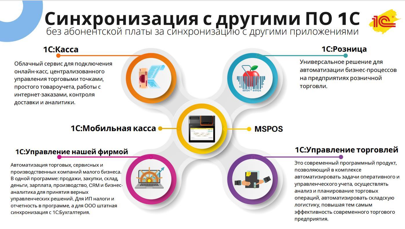 Работа онлайн кассы МСПОС с 1С и подключение